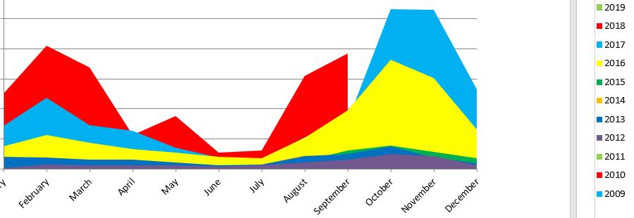 2011-2018 TpT sales data